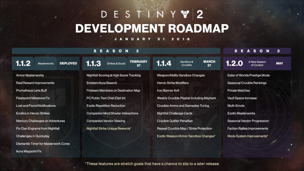 Destiny 2 gets an update schedule.