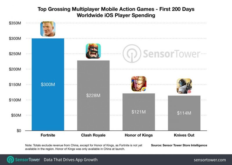 Fortnite brings in $1.5M/day in its first 200 days on Apple devices 5