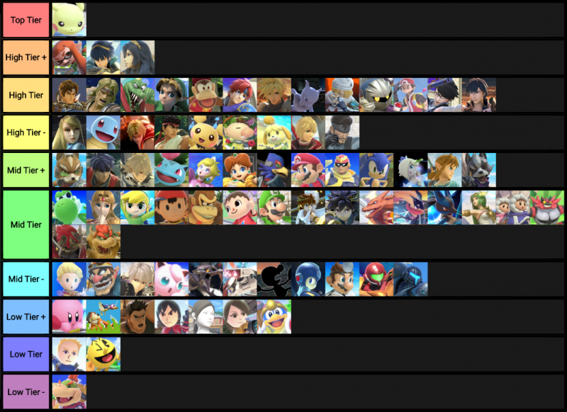 Best SSBU character tier list compiled with over 14K votes on Reddit 2