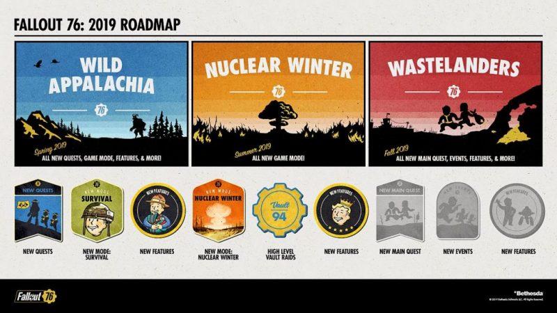 Fallout 76 roadmap.